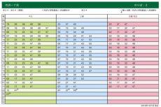 代沢1丁目_時刻表_渋谷方面 小田急
